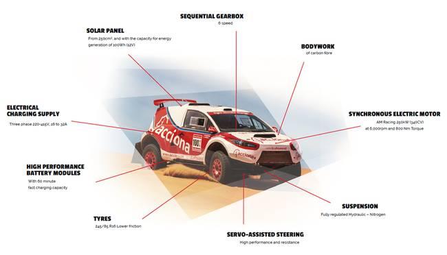 Carro elétrico Acciona 100% EcoPowered