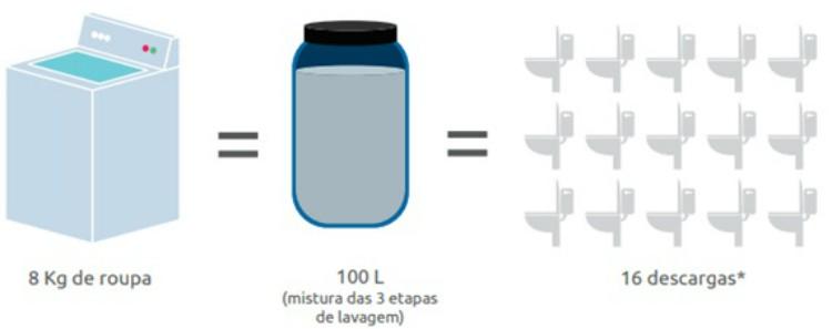 Água de reuso: da máquina para a descarga